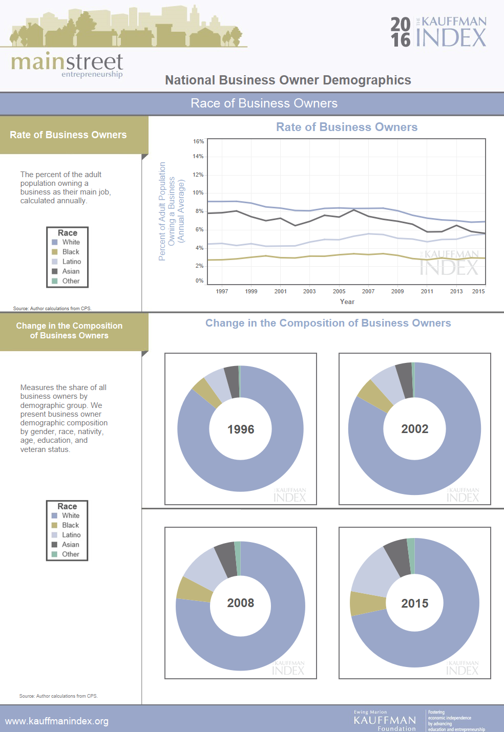 Kauffman Index - 2016 - Main Street - Entrepreneurial Demographics Profiles (1).png