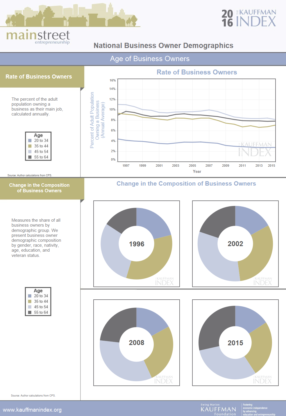Kauffman Index - 2016 - Main Street - Entrepreneurial Demographics Profiles (2).png