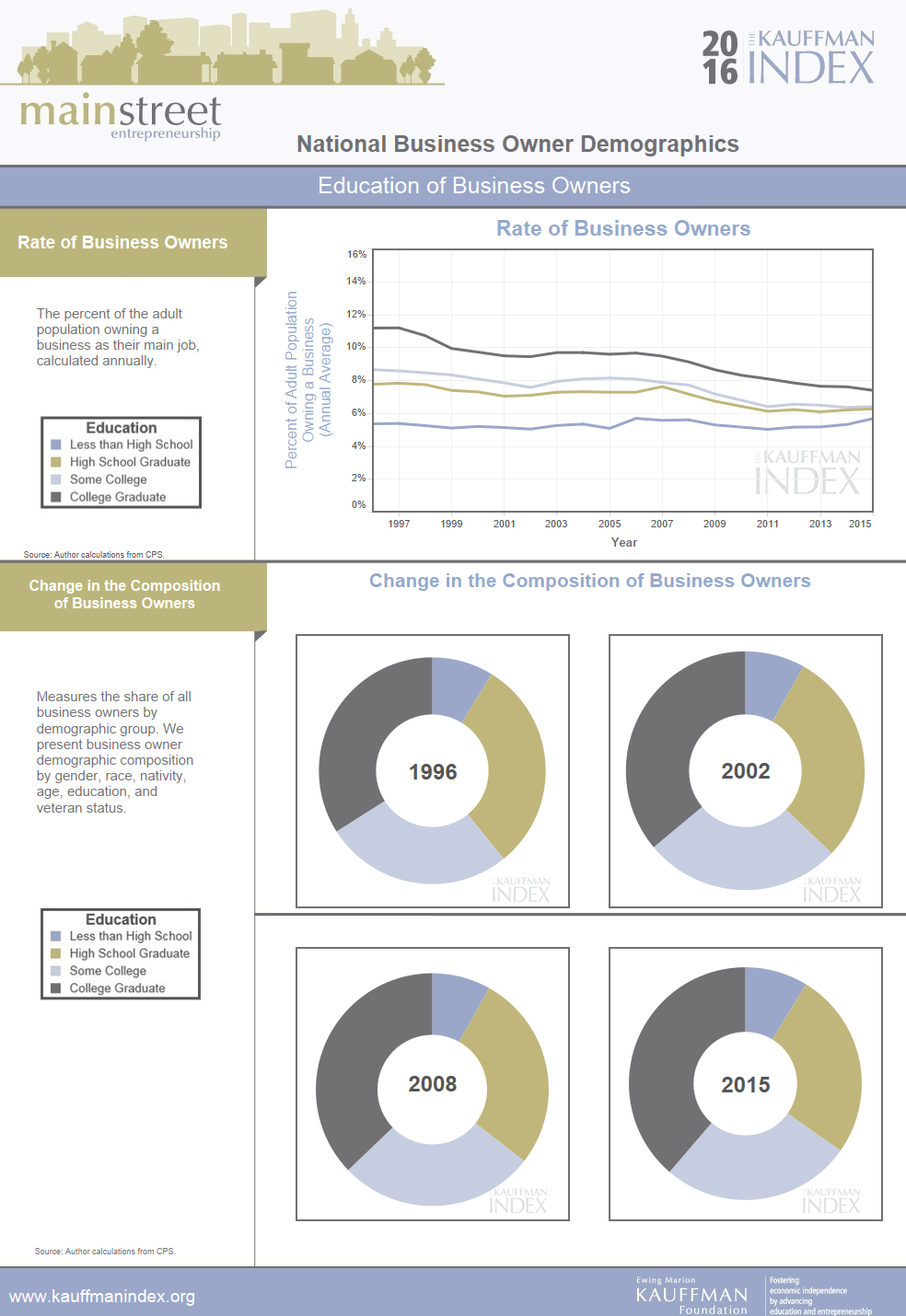 Kauffman Index - 2016 - Main Street - Entrepreneurial Demographics Profiles.png