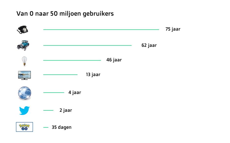Na hoeveel jaar hebben toepassingen 50 miljoen gebruikers? Bron:    Bloomberg