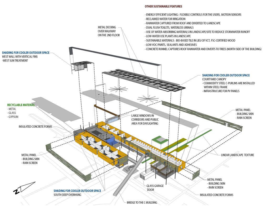 CGCC Ironwood Hall_Exploded Sustainability Diagram.jpg