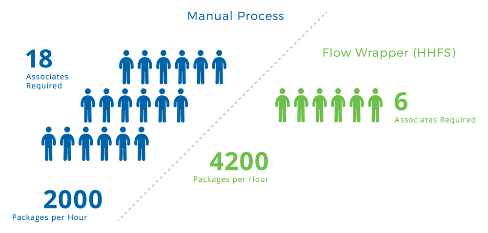 Flow Wrapper Return on Investment Infographic by Crawford Packaging