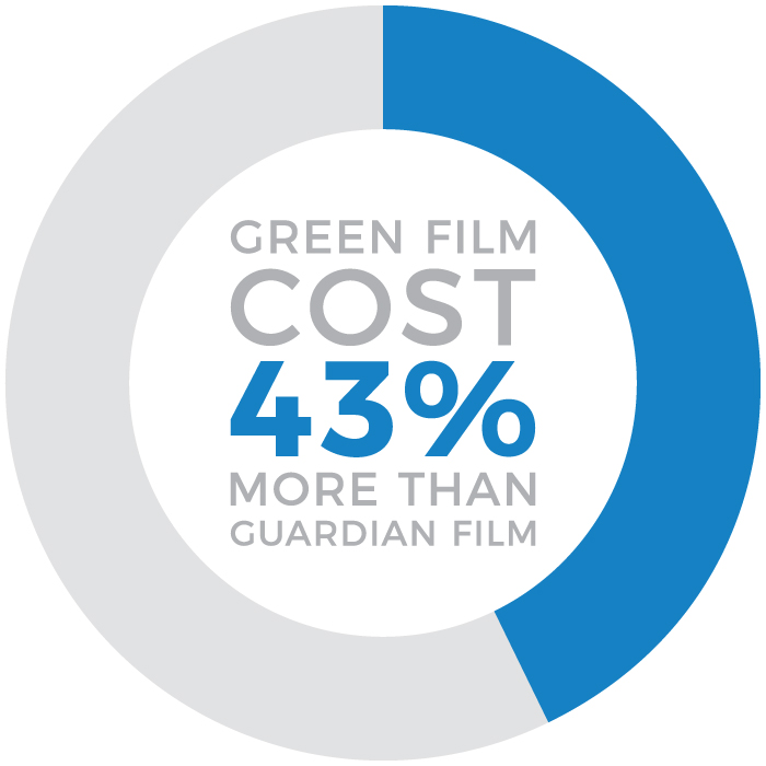 Blue pie graph displaying 43 percent of 100