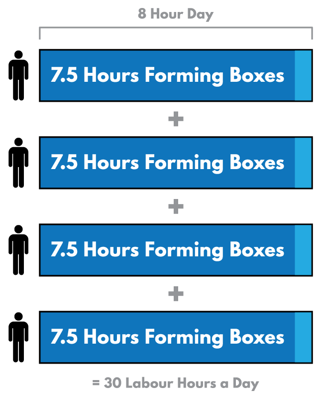 Infographic Outlinting the Allocation of Labour Hours Before Automation