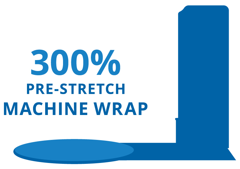 machine stretch wrap infographic explaining pre-stretch capabilities