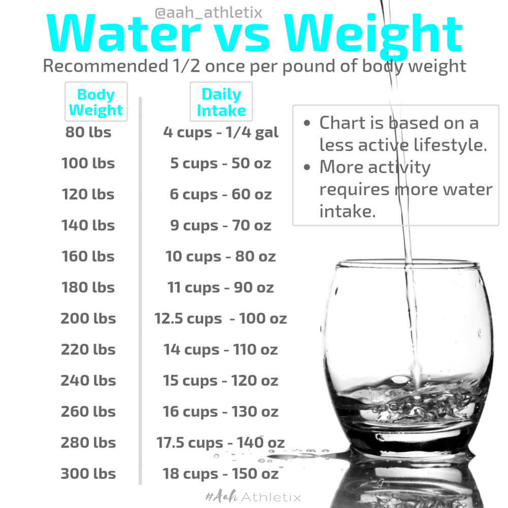 Water vs Weight-2.png