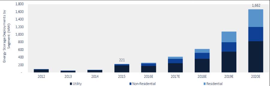 • Annual U.S. energy storage market will cross 1 GW mark in 2019 • 2020 U.S. energy storage will exceed 1.7 GW = $2.5 billion USD Source: GTM Research/ESA U.S. Energy Storage Monitor