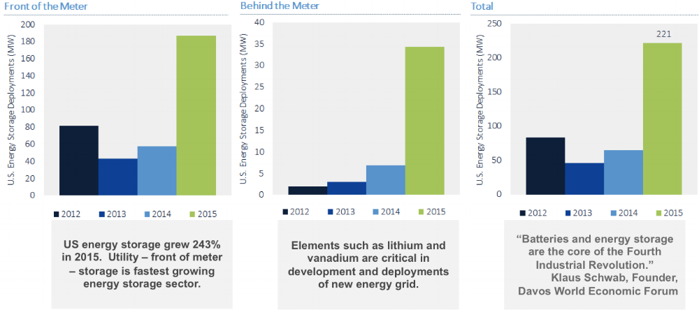 • U.S. deployed 111.8 megawatts of energy storage in Q4/15, higher than deployments in 2013 and 2014 combined Source:GTM Research/ESA U.S. Energy Storage Monitor