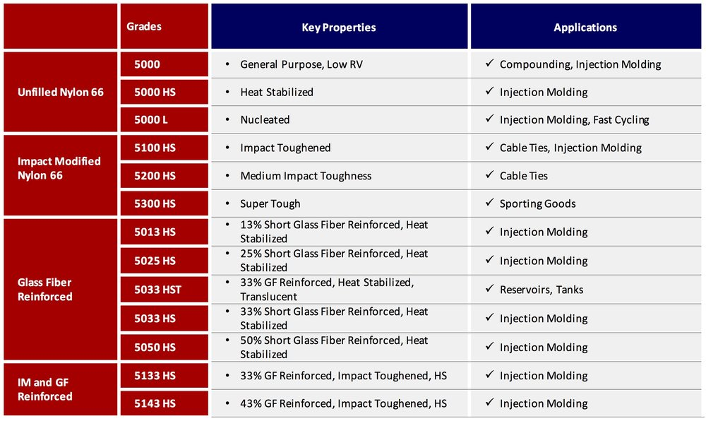 nylon 66 comparison table