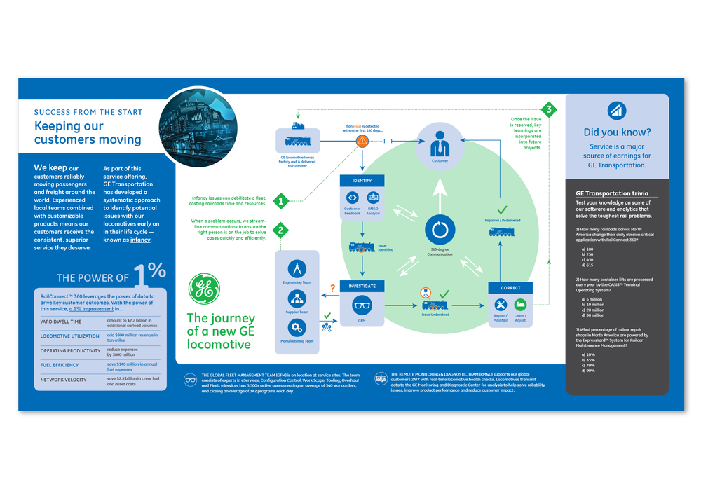 GE Purpose - systems infographic