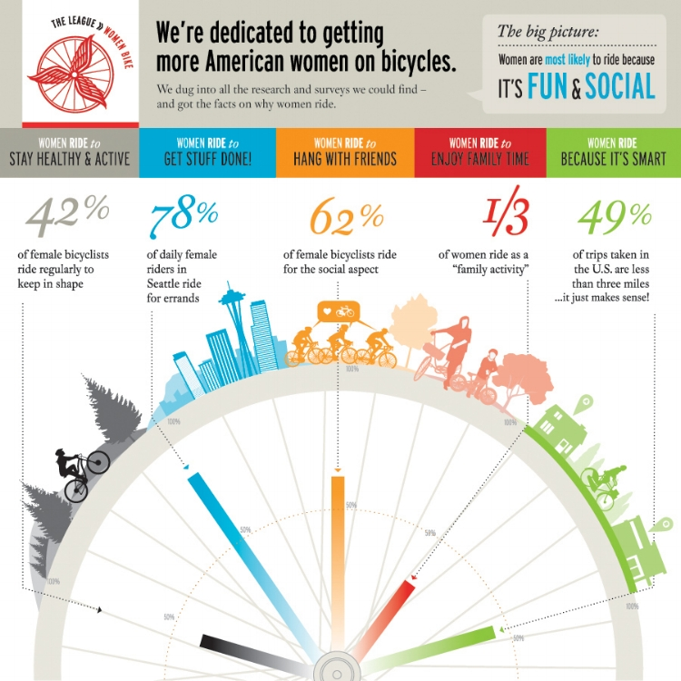 'women bike' infographic