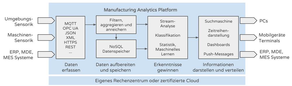 Die Architektur der Manufacturing Analytics Platform