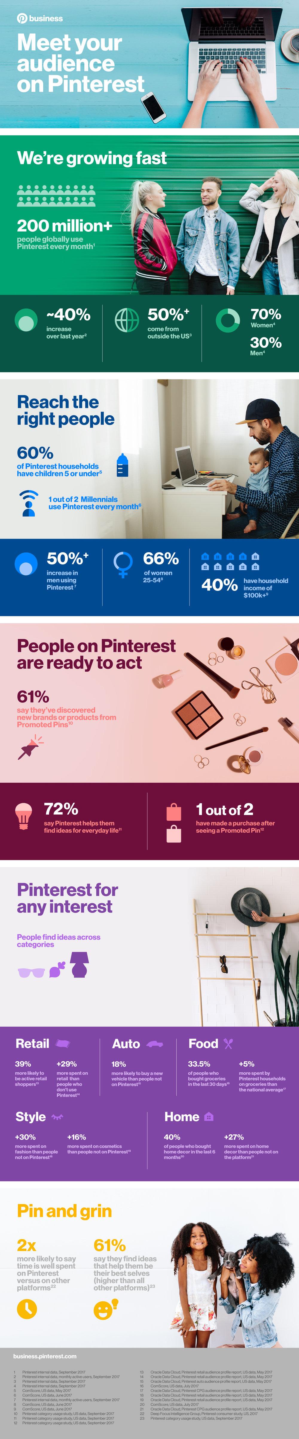 Infografía Cortesía de Pinterest Oficial.
