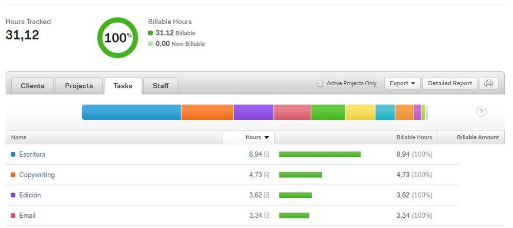 Harvest es una aplicación especial para medir tiempos de trabajo en equipos.