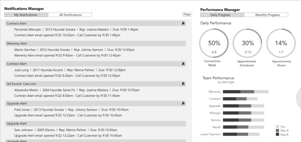 Final prototype - The image above shows the refined dashboard view I was responsible for building. This iteration more prominently featured team and individual performance statistics.