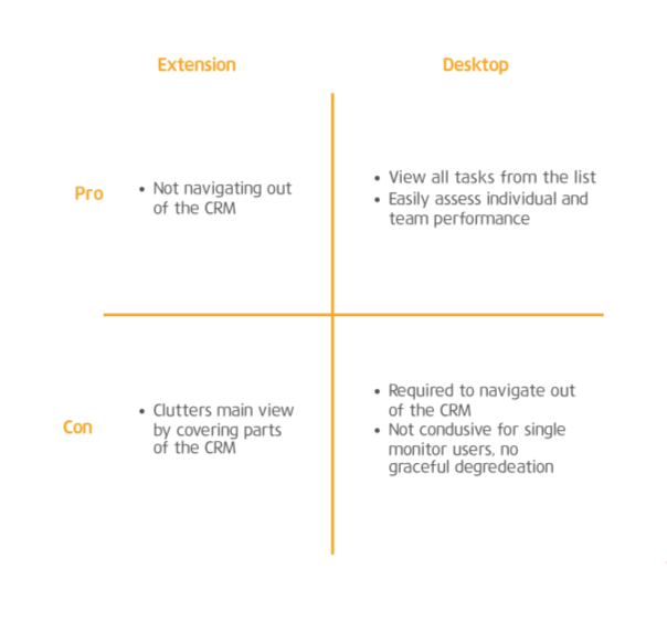 Browser extension vs desktop app  - In order to make sense of our user insights, I lead my team in creating a pro/ con chart that helped us decide which design direction to pursue.