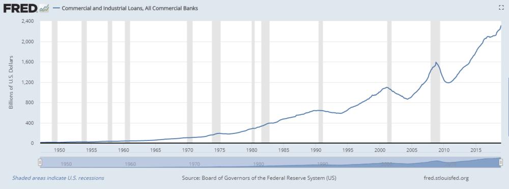 industrial loans.PNG