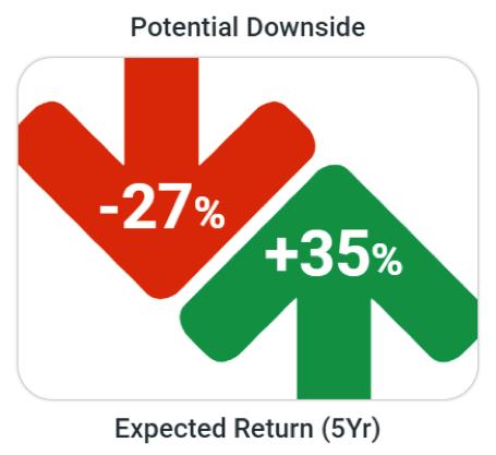 100% allocated to a moderate portfolio