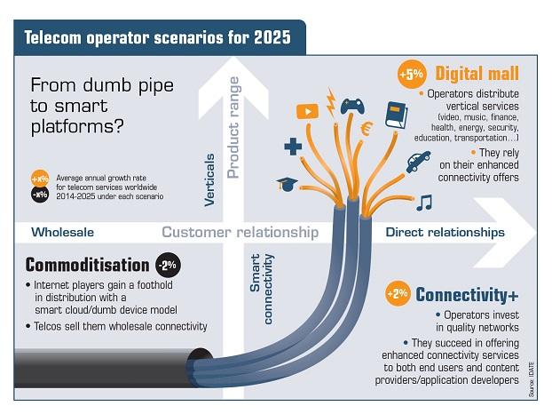 Telecom 2025