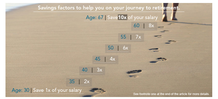 "Source: Fidelity website - ""How much do I need to save for retirement?"""