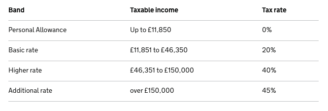 Source: https://www.gov.uk/income-tax-rates
