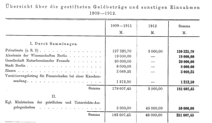 "Figure 1: Overview of the Tendaguru donations. In Carl Wilhelm Franz von Branca, ""Allgemeines über die Tendaguru-Expedition,""  Archiv für Biontologie  3 (1914): 3–13."
