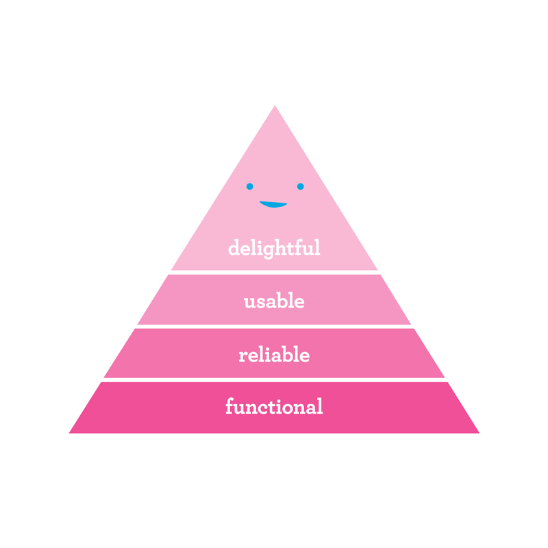 User's Hierarchy of Needs Poster