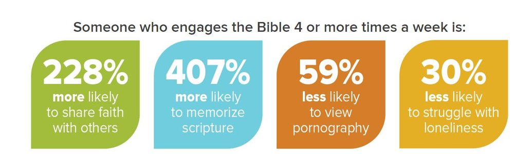 Taken from Back to the Bible's Website. Dig into their research on Bible Engagement and other items by clicking on the picture.