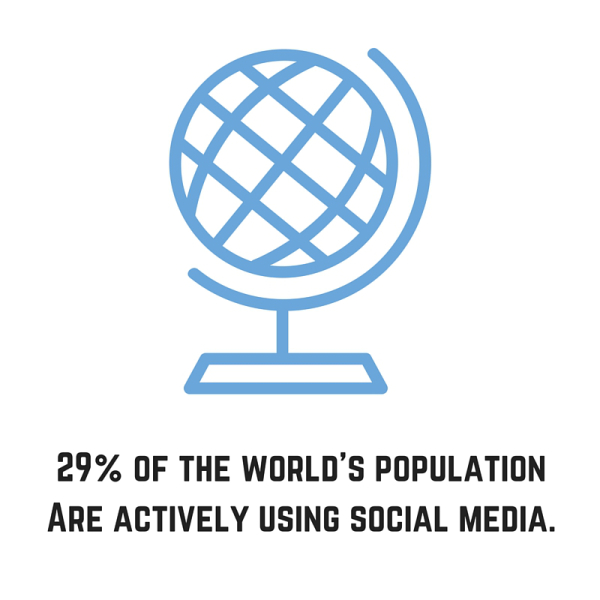 29% of the world's population are actively using social media