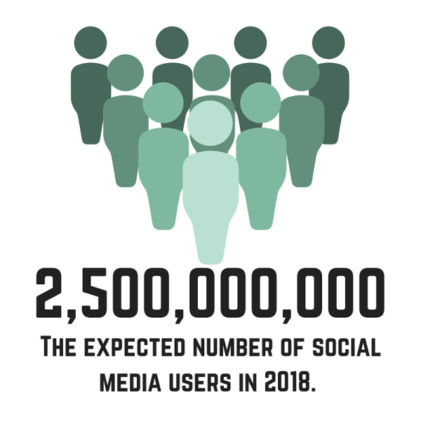 2,500,000,000 people are expected to be using social media by 2018