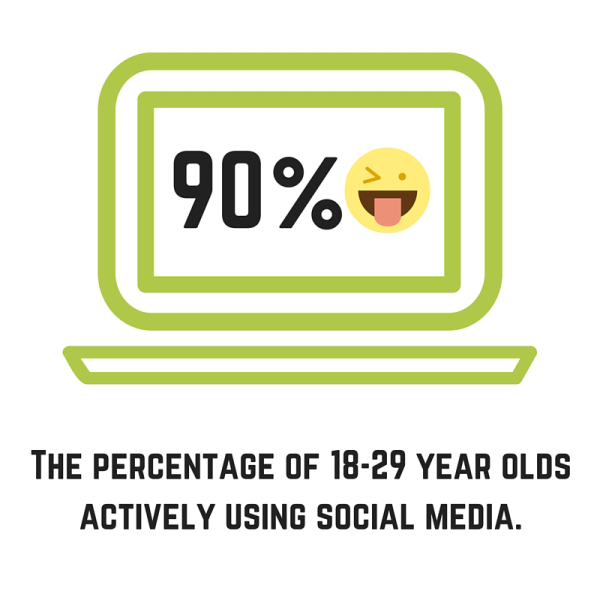 90% of 18-29 year olds are actively using social media