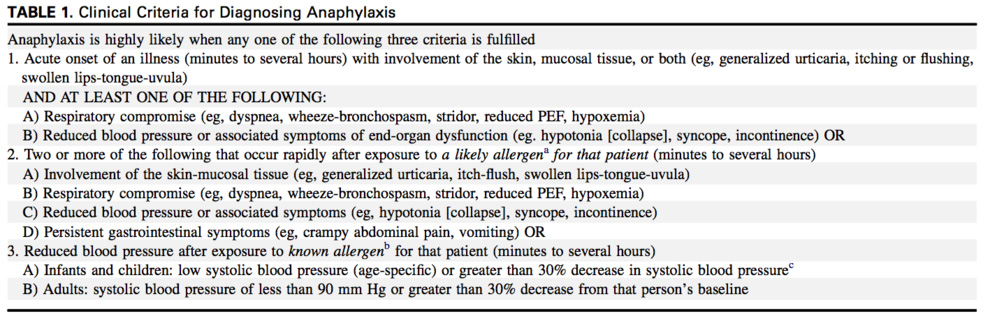 Source: Simons, F. E. R., Ardusso, L. R., Bilò, M. B., El-Gamal, Y. M., Ledford, D. K., Ring, J., ... & Thong, B. Y. (2011). World allergy organization guidelines for the assessment and management of anaphylaxis.  World Allergy Organization Journal ,  4 (2), 13.