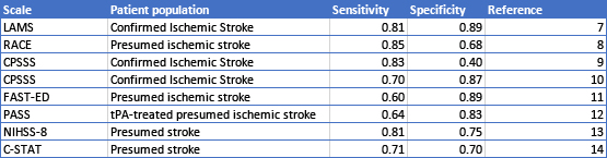Table 1:  Sensitivity and Specificity for Prehospital Screens for Large Vessel Occlusion