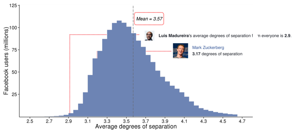 average-degree-of-seperation.jpg
