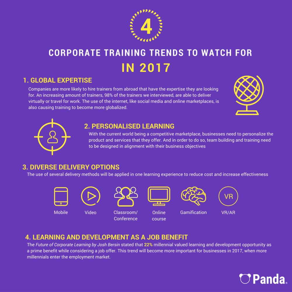 corporate training trends 2017