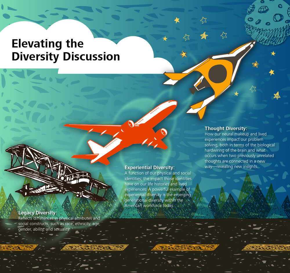 Different approaches to diversity from Deloitte's study