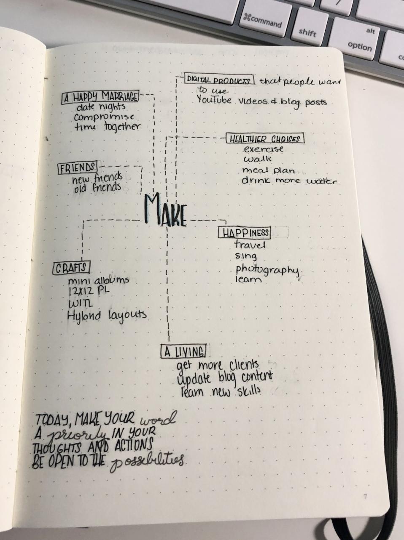 DOAD 2018 OLW- Make Mind Map