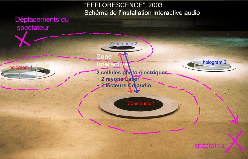 «Efflorescence», 2002  Schéma explicatif du système interactif de détection des mouvements (son activé/désactivé par le passage du spectateur dans le rayon laser)