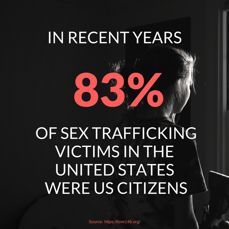 83% Trafficking Victims US Citizens