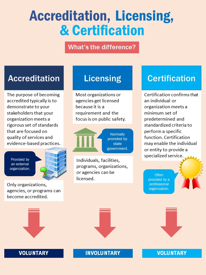 Accreditation, Licensing, & Certification: What's the difference? Graphic
