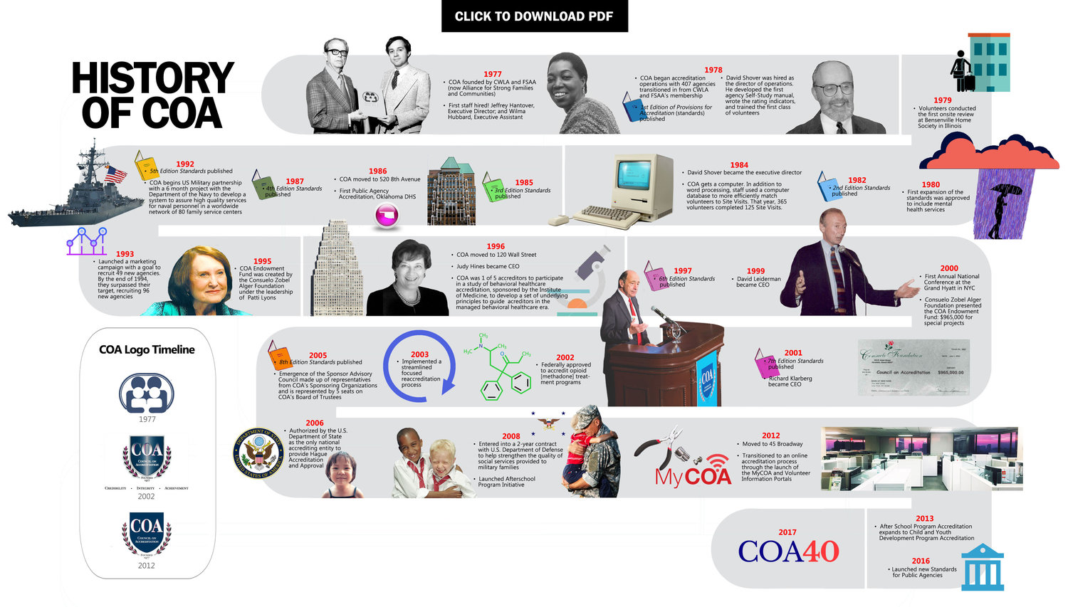 Infographic by Emily Brush; Visual History of COA PDF