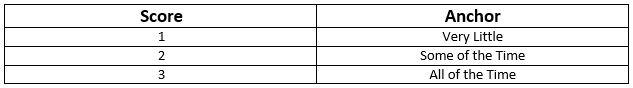 Score vs. Anchor Table