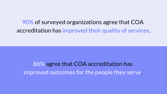 90% of surveyed organizations agree that COA accreditation has improved their quality of services. 86% agree that COA accreditation has improved outcomes for the people they serve.