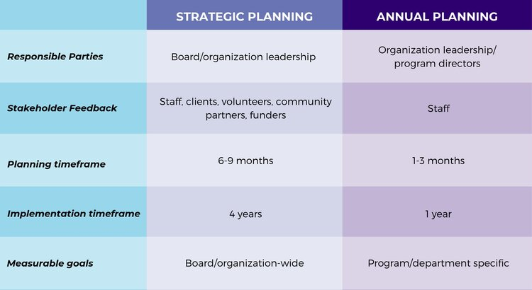 Strategic Planning versus Annual Planning Table