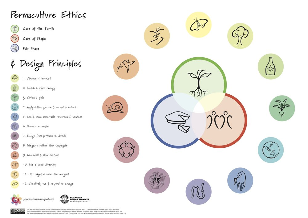 perma principles and ethics.jpg