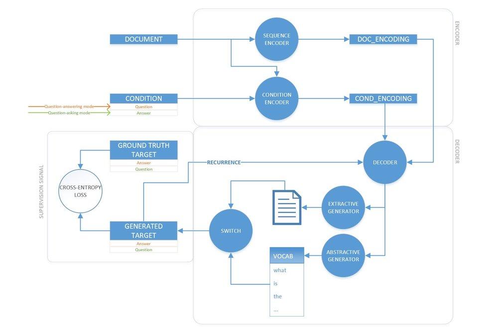 Figure 1.Model Diagram