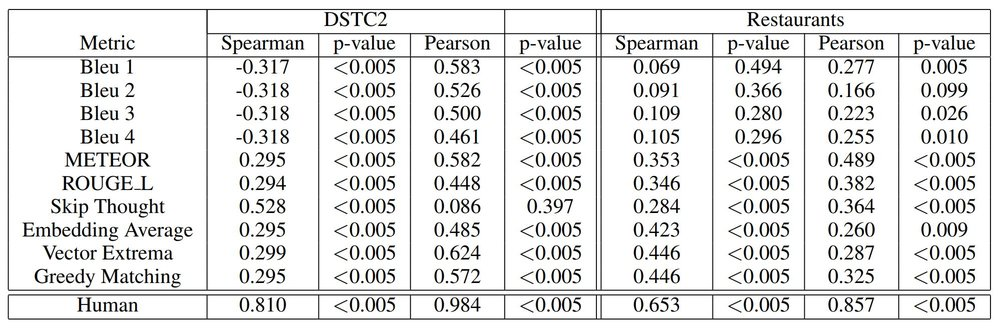 Table: Correlation of automated metrics with human evaluation scores