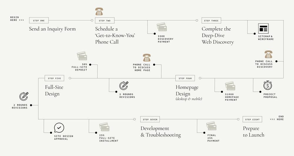 DCD_Process_WebDesign-02.jpg