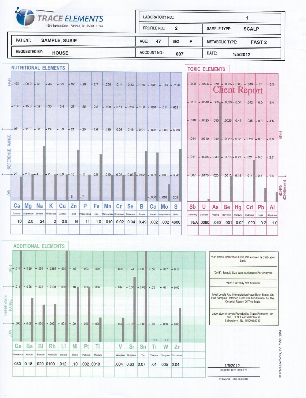 Example of an HTMA chart