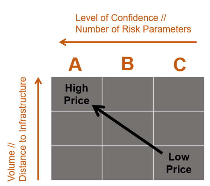 Prospect Pricing - The price of a Peer Reviewed Prospect Concept is depending on the data available, the resulting level of confidence and the attractiveness of the Prospect in terms of volumetric range, CoS and distance to infrastructure.A price of a prospect with significant volumes for the Best Technical Estimates would not be as attractive as if it was located 10 km from North Sea infrastructure with capacity, which is reflected in the Prospect Price. A Prospect with low confidence will often have the possibility to be upgraded with purchase of proprietary higher quality data. The cost of the prospect is decided by the Peer Review Team, consisting of experienced explorers.